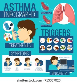 A vector illustration of Asthma Healthcare Infographics