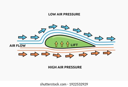 Vector illustration of Bernoulli's principle. Suitable for physics poster