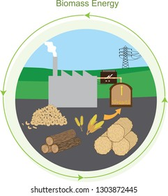 Vector illustration of Biomass mass energy plant showing the raw materials like wood chips, corn, wheat, hay and timber used as the resources for generating renewable energy of biomass.