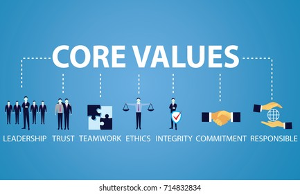 Vector illustration. Business core values concept. Icons words typography and symbol of leadership teamwork ethics integrity responsibility