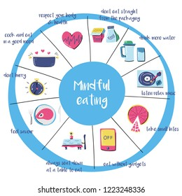 Vector illustration with cartoon rules on mindful eating theme. Healthy nutrition, pespect body, aviod multitasking and stress. Awareness, consciousness.Harmony in food, healthy kitchen infographic