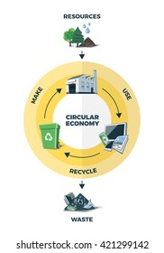 Vector illustration of circular economy product and material flow. Product life cycle infographic. Natural resources are wasting taken to manufacturing. After usage product is recycled or dumped.