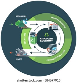 Vector illustration of circular economy showing product and material flow. Product life cycle. Waste recycling management concept. After usage product is recycled or dumped. Dark circle background.
