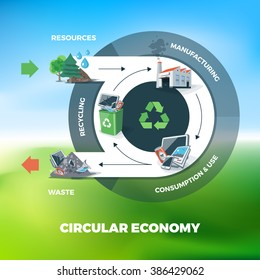 Vector illustration of circular economy showing product and material flow. Product life cycle. Natural resources are taken to manufacturing. After usage product is recycled or dumped.
