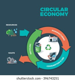 Vector illustration of circular economy showing product and material flow on dark background with arrows. Product life cycle. Waste recycling management concept.
