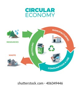 Vector illustration of circular economy showing product and material flow on white background. Natural resources are taken to manufacturing. After usage product is recycled or dumped.