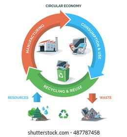 Vector illustration of circular economy showing product and material flow on white background with arrows. Natural resources are taken to manufacturing.  Waste recycling management concept.