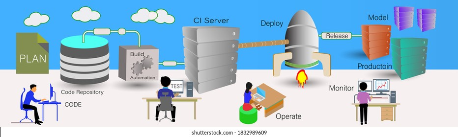 Vector Illustration of Continuous integration and delivery process in DevOps