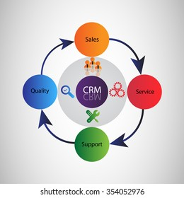 Vector Illustration of CRM Life Cycle