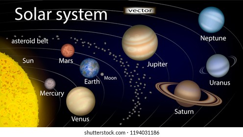 Vector illustration of diagram of Solar system 3D realistic image with the planets, the Sun, the Moon, the asteroid belt names the location of elements in space