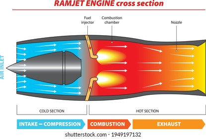 Vector illustration - diagram of a typical ramjet engine.