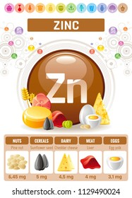 Vector illustration eps10, isolated background. Realistic Zinc Zn mineral vitamin supplement icons. Food and drink healthy diet symbol, 3d medical infographics poster template. Flat benefits design