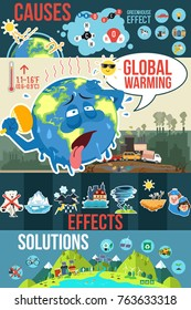 A Poster On Global Warming Causes And Consequences