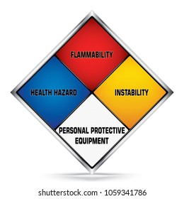 Vector and illustration of graphic style,Hazardous material rating sign, White,Blue,Red,Yellow, Warning icon on white background,Attracting attention Security First sign,Idea for Presentation,EPS10.