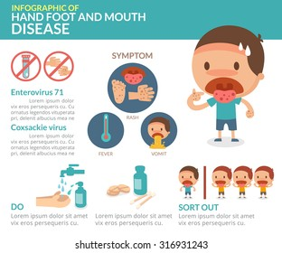 Vector. Illustration. Hand foot and mouth disease. Info-graphic.