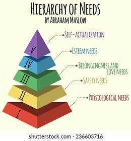 Vector illustration. Hierarchy of human needs by Abraham Maslow. Infographic elements of vector maslow pyramid.