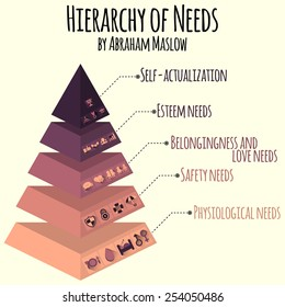 Vector illustration. Hierarchy of human needs. Info-graphic elements of vector maslow pyramid.