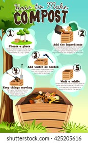 A vector illustration of how to make compost infographic