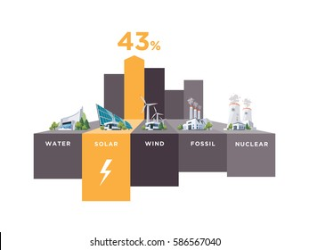 Vector illustration infographic of solar, water, fossil, wind, nuclear power plants. Electricity generation type usage percentage. Different types of factories table graph.
