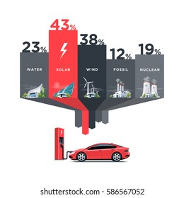 Vector illustration infographic of solar, water, fossil, wind, nuclear power plants showing consumption on charging electric car. Electricity generation type usage percentage.
