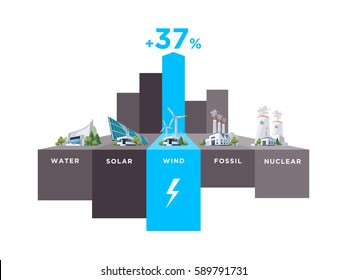 Vector illustration infographic of solar, water, fossil, wind, nuclear power plants. Electricity generator type usage percentage. Different types of energy sources graph of electricity resource.