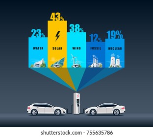 Vector illustration infographic of solar, water, fossil, wind, nuclear power plants showing consumption on charging electric car. Electricity generation type usage percentage. Renewable and pollution.