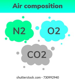 vector illustration. infographics of the composition of the air. Nitrogen, oxygen and carbon dioxide.