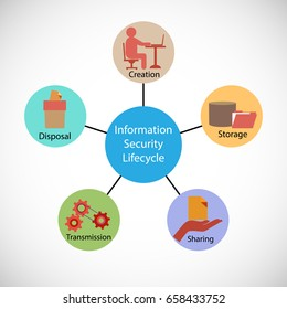 Vector illustration of Information security lifecycle with reusable icon set