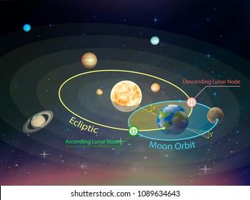 Vector illustration of the intersection of the ecliptic with the orbit of the moon. Ascending Lunar Node (Rahu).  Descending Lunar Node (Ketu).