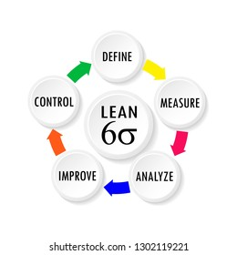 Vector illustration of Lean Six Sigma cycle for business productivity concept tools