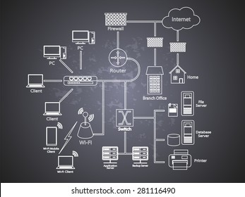 Vector illustration of a Network diagram, a white lined drawing of different network components connected each other on a chalk board background