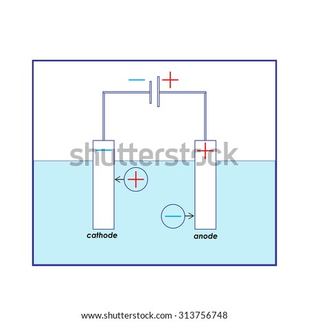 Vector Illustration On Theme Chemical Electrolysis Stock Vector