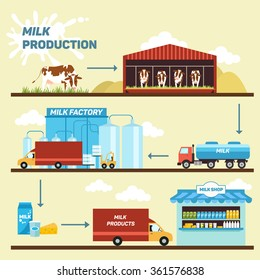 Vector illustration of production stages and processing of milk from a dairy farm to table.