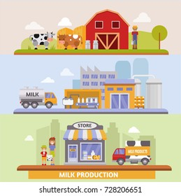 Vector illustration of production stages and processing of milk from dairy farm to table healthy factory organic food delivery infographic.