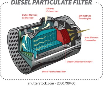 Vector illustration of the schematic basic function of Diesel Particulate Filter - DPF.