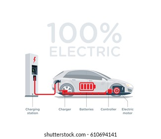 Vector illustration scheme of an electric car charging at the charger station showing electrical components like battery pack, motor, charger, controller.