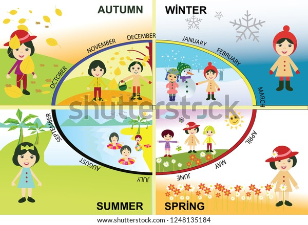 Image by Danielle Waterman on School | English lessons for ... |Seasons Chart With Months