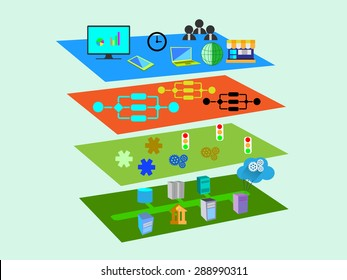 Vector Illustration of Service Oriented Architecture with different layer components like Presentation, business process, Service, message and legacy, enterprise application layer in flat icons