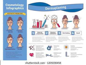 Vector Illustration set with salon dermaplaning. Infographics with icons of medical cosmetic procedures for facial skin. Horizontal banner.