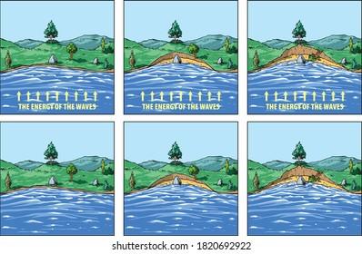 Vector illustration shows the impact of sea waves on the coast - coastal erosion.