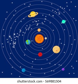 vector illustration of the solar system on a dark blue background in cartoon style. Multicolored planets move in orbits around the sun among the stars.