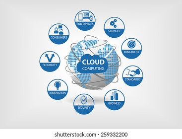 Vector illustration with spinning globe and dotted world map in blue and grey flat design. Cloud computing concept visualized with different icons for flexibility, availability, services, consumers.