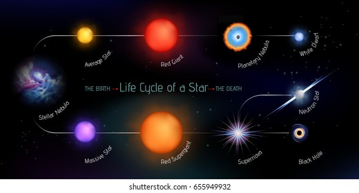 Vector illustration with stages of star life cycle from birth to the death. Fully editable, made of gradient meshes.