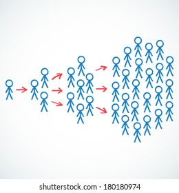Vector illustration of stick figures depicting the concept of viral marketing with groups of people separated by arrows.