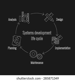 Vector  illustration of system development life cycle