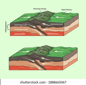 Vector illustration of two continental plates converge. Understanding plates motion