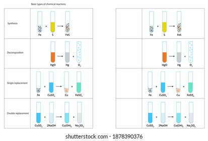 Vector illustration of types chemical reactions. Chemistry diagram of single replacement, double replacement, decomposition, synthesis reactions. Chemistry infographics.