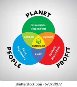 vector Illustration of venn diagram of sustainable development