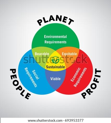 Vector Illustration Venn Diagram Sustainable Development Stock