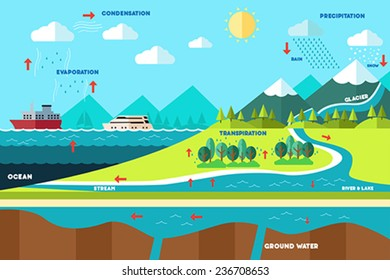 A vector illustration of water cycle illustration